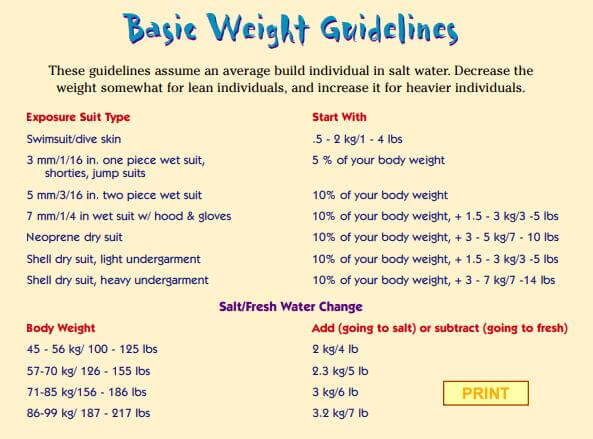 Estimated Diving Weight Calculator